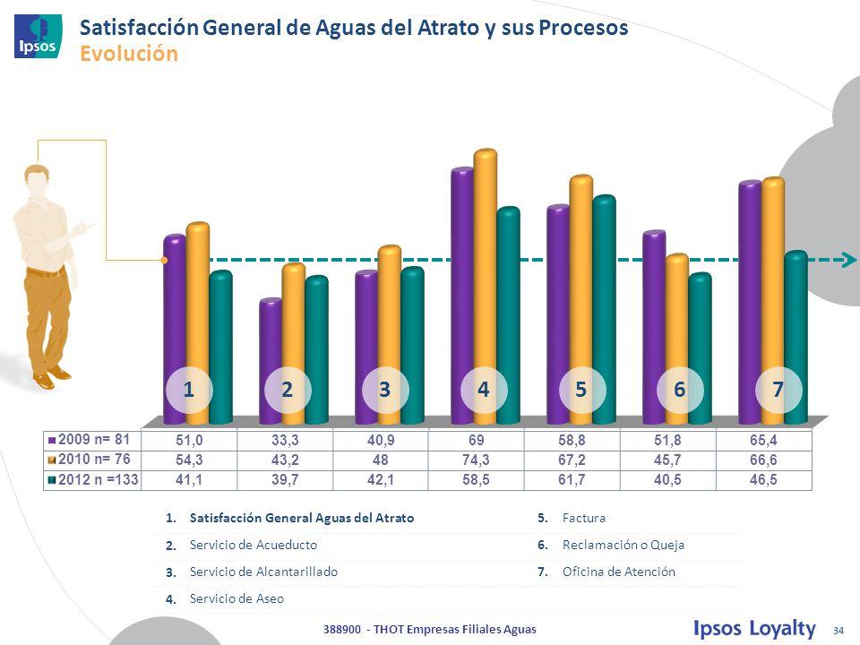 34 388900 - THOT Empresas Filiales Aguas Satisfacción General de Aguas del Atrato y sus Procesos Evolución 1234567 1.