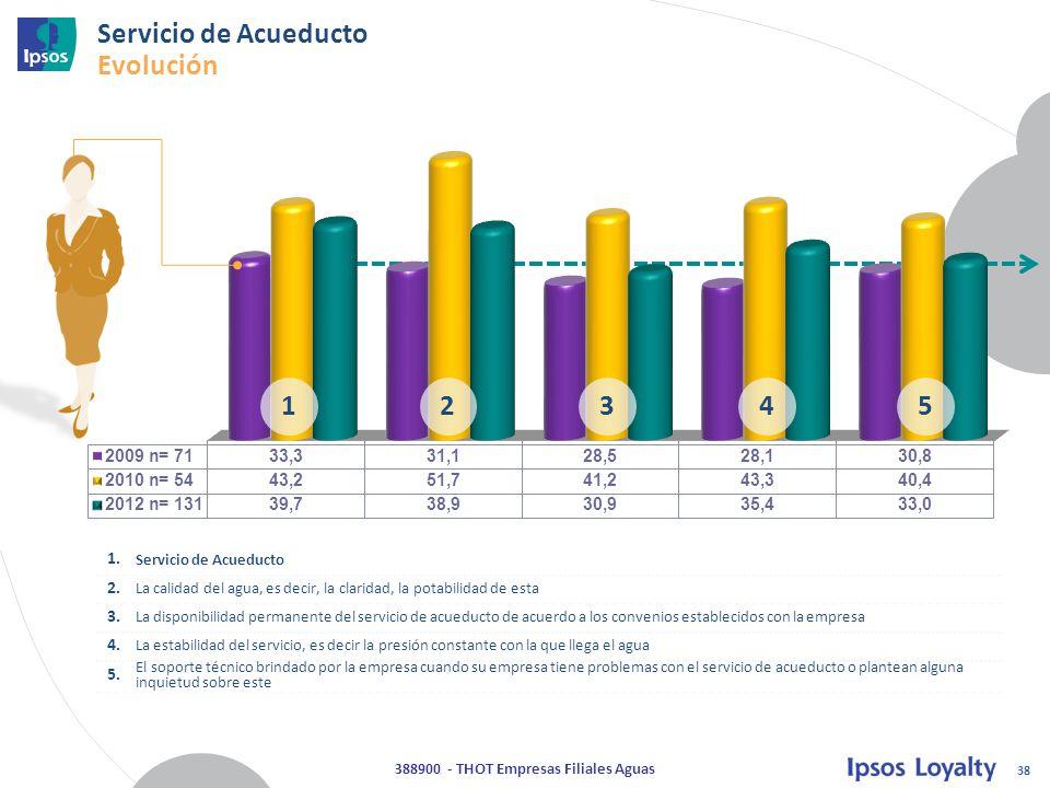 38 388900 - THOT Empresas Filiales Aguas Servicio de Acueducto Evolución 12345 1.