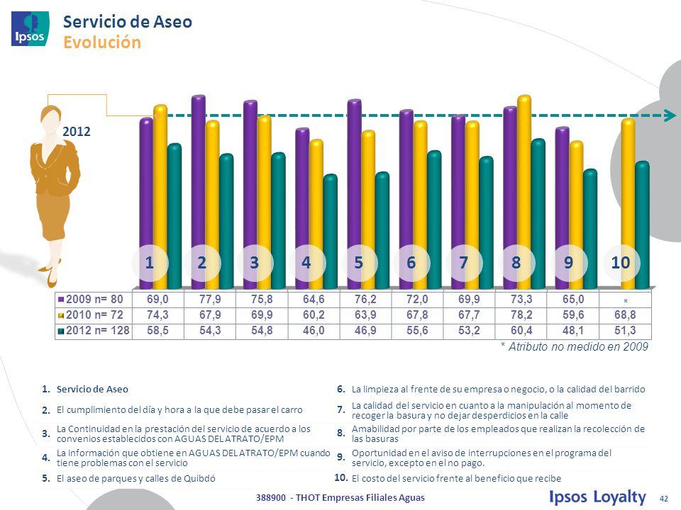 42 388900 - THOT Empresas Filiales Aguas Servicio de Aseo Evolución 2012 1.