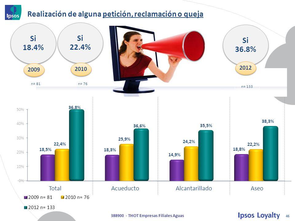 46 388900 - THOT Empresas Filiales Aguas TotalAcueductoAlcantarilladoAseo Si 36.8% 2012 Realización de alguna petición, reclamación o queja n= 133 Si 22.4% 2010 Si 18.4% 2009 n= 76n= 81