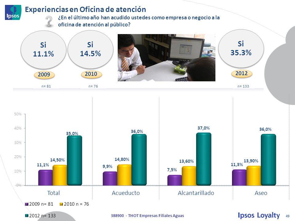 49 388900 - THOT Empresas Filiales Aguas TotalAcueductoAlcantarilladoAseo Si 35.3% 2012 Experiencias en Oficina de atención n= 133 ¿En el último año han acudido ustedes como empresa o negocio a la oficina de atención al público.