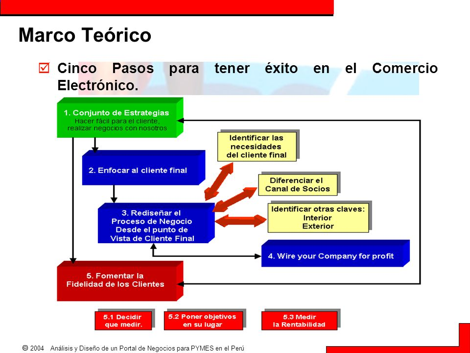  2004 Análisis y Diseño de un Portal de Negocios para PYMES en el Perú Marco Teórico  Cinco Pasos para tener éxito en el Comercio Electrónico.