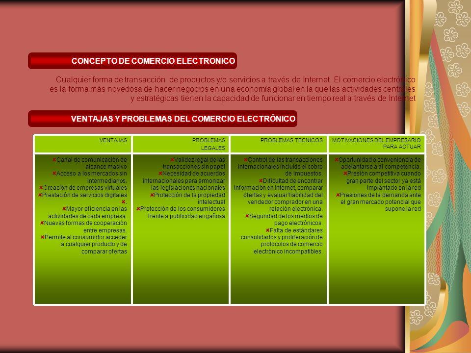 CONCEPTO DE COMERCIO ELECTRONICO Cualquier forma de transacción de productos y/o servicios a través de Internet.