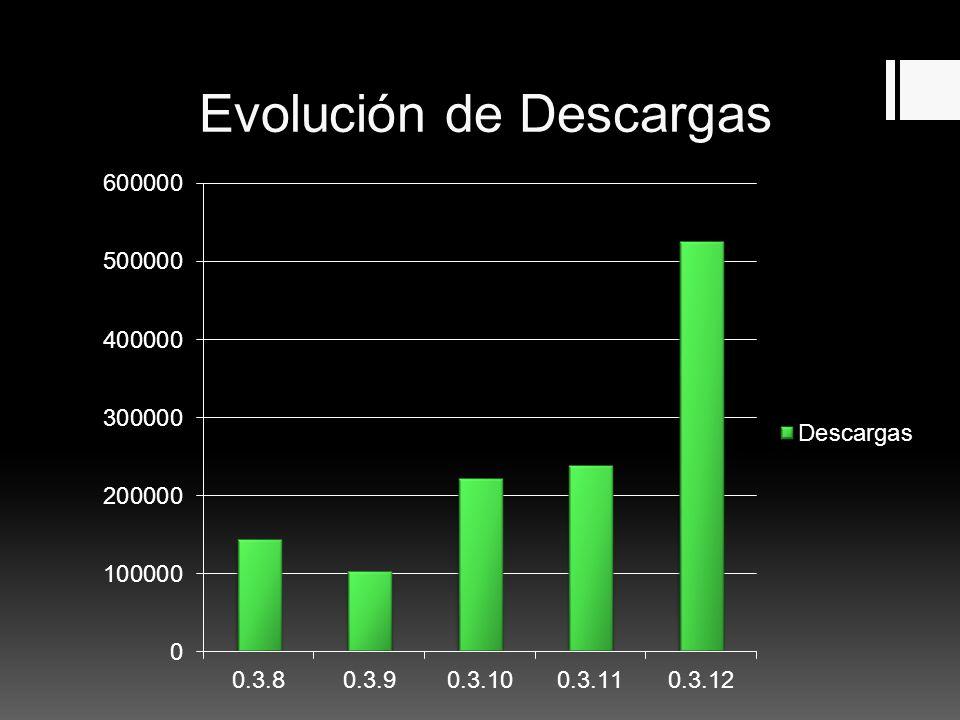 Evolución de Descargas