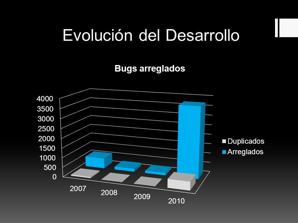 Evolución del Desarrollo