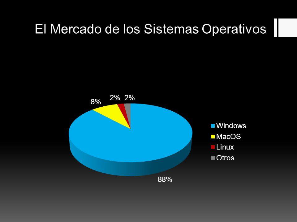 El Mercado de los Sistemas Operativos Creación/Uso de herramientas de depuración.