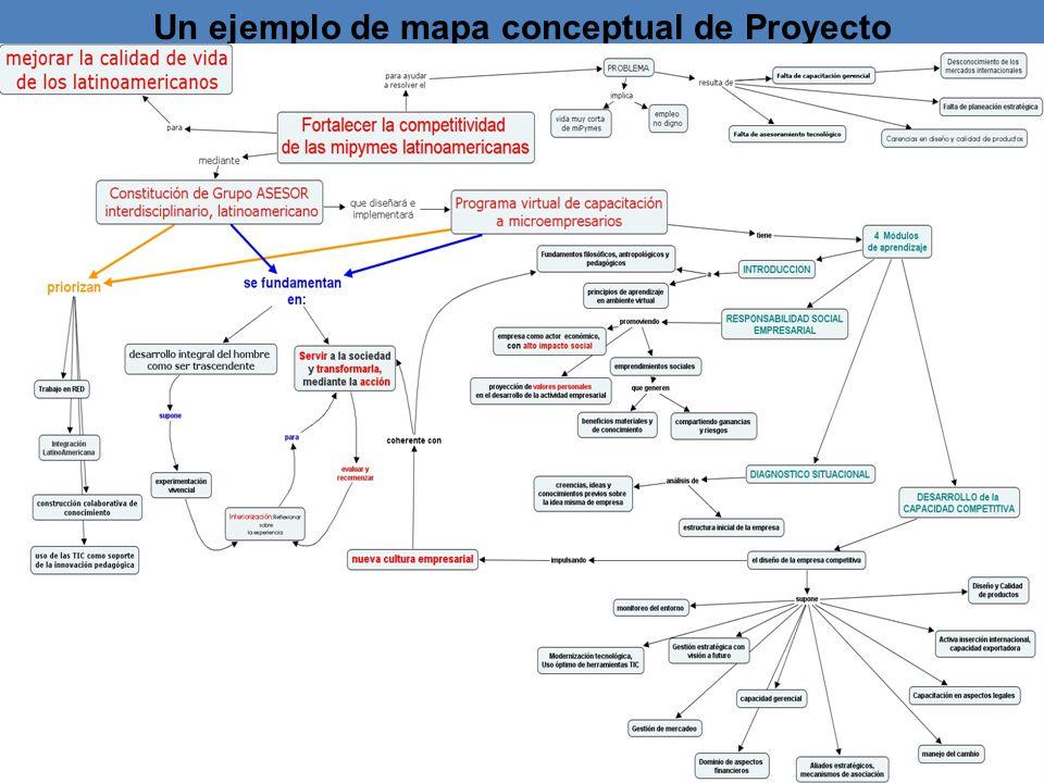 Un ejemplo de mapa conceptual de Proyecto