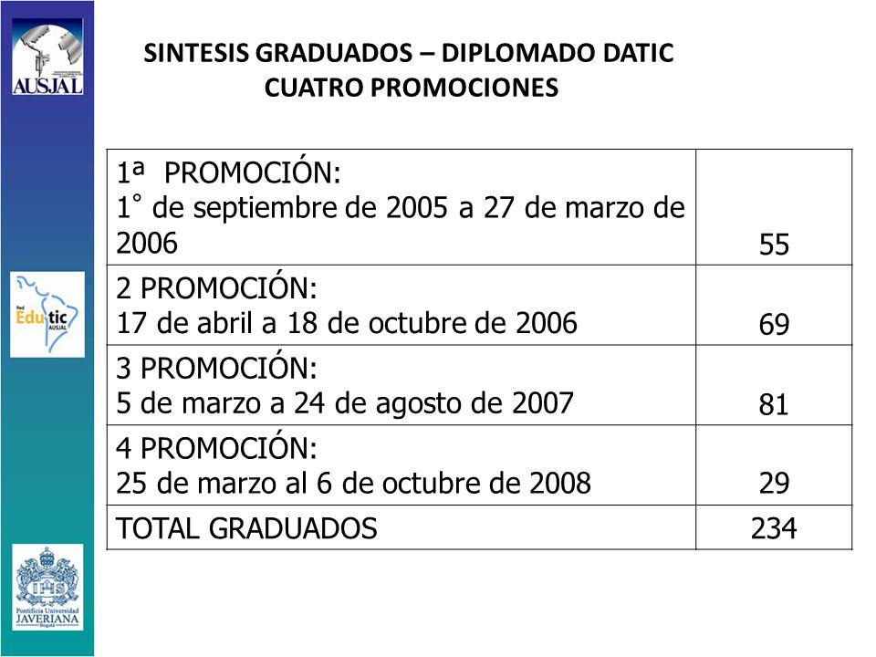 1ª PROMOCIÓN: 1° de septiembre de 2005 a 27 de marzo de 2006 55 2 PROMOCIÓN: 17 de abril a 18 de octubre de 2006 69 3 PROMOCIÓN: 5 de marzo a 24 de agosto de 2007 81 4 PROMOCIÓN: 25 de marzo al 6 de octubre de 200829 TOTAL GRADUADOS234 SINTESIS GRADUADOS – DIPLOMADO DATIC CUATRO PROMOCIONES