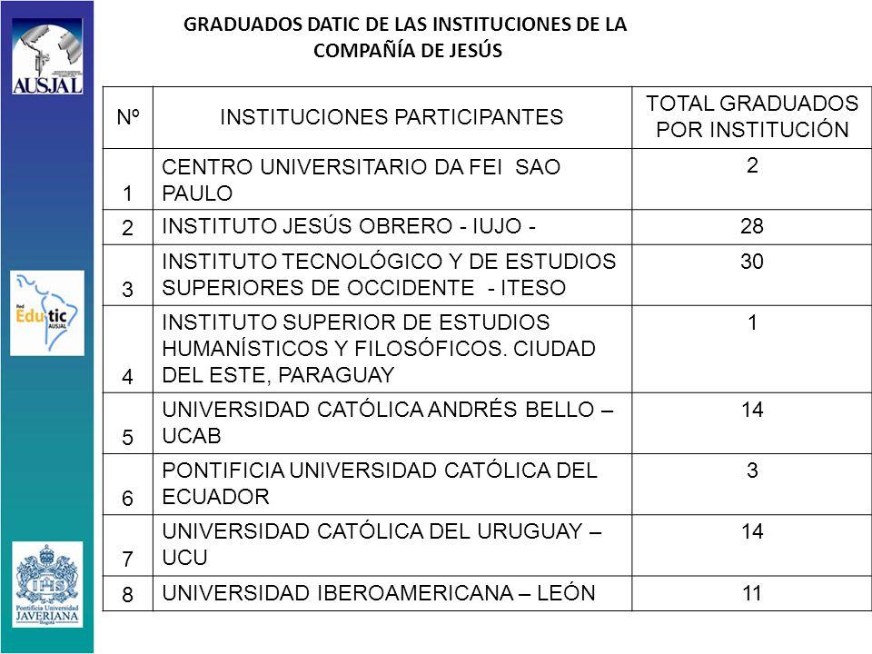 GRADUADOS DATIC DE LAS INSTITUCIONES DE LA COMPAÑÍA DE JESÚS NºINSTITUCIONES PARTICIPANTES TOTAL GRADUADOS POR INSTITUCIÓN 1 CENTRO UNIVERSITARIO DA FEI SAO PAULO 2 2 INSTITUTO JESÚS OBRERO - IUJO -28 3 INSTITUTO TECNOLÓGICO Y DE ESTUDIOS SUPERIORES DE OCCIDENTE - ITESO 30 4 INSTITUTO SUPERIOR DE ESTUDIOS HUMANÍSTICOS Y FILOSÓFICOS.