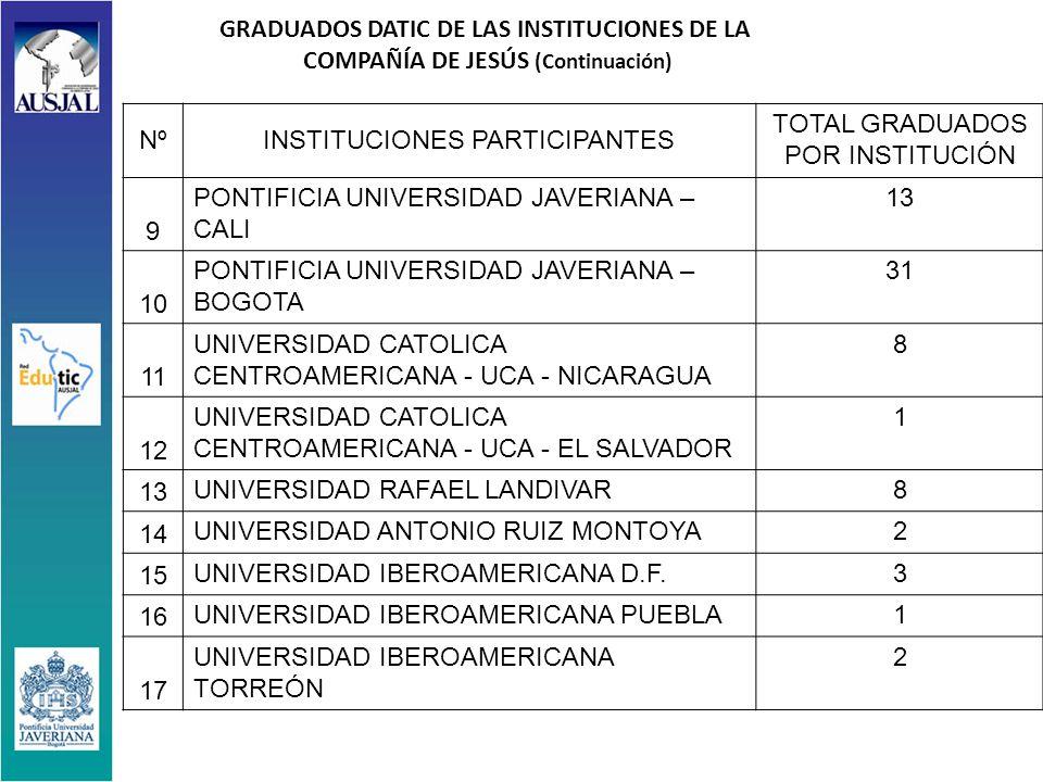 GRADUADOS DATIC DE LAS INSTITUCIONES DE LA COMPAÑÍA DE JESÚS (Continuación) NºINSTITUCIONES PARTICIPANTES TOTAL GRADUADOS POR INSTITUCIÓN 9 PONTIFICIA UNIVERSIDAD JAVERIANA – CALI 13 10 PONTIFICIA UNIVERSIDAD JAVERIANA – BOGOTA 31 11 UNIVERSIDAD CATOLICA CENTROAMERICANA - UCA - NICARAGUA 8 12 UNIVERSIDAD CATOLICA CENTROAMERICANA - UCA - EL SALVADOR 1 13 UNIVERSIDAD RAFAEL LANDIVAR8 14 UNIVERSIDAD ANTONIO RUIZ MONTOYA2 15 UNIVERSIDAD IBEROAMERICANA D.F.3 16 UNIVERSIDAD IBEROAMERICANA PUEBLA1 17 UNIVERSIDAD IBEROAMERICANA TORREÓN 2