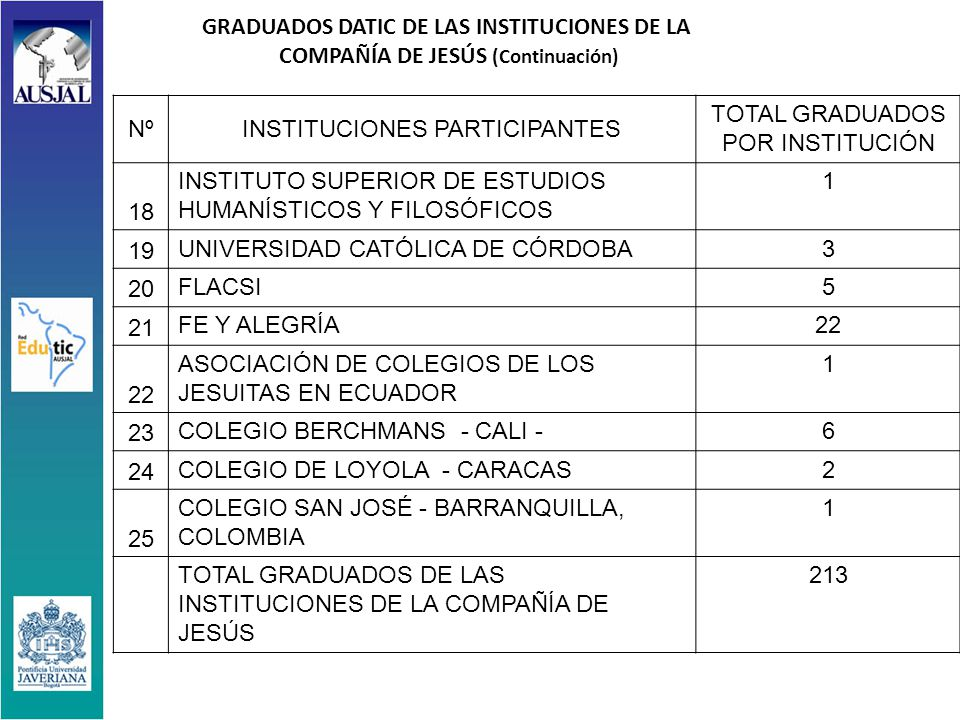 GRADUADOS DATIC DE LAS INSTITUCIONES DE LA COMPAÑÍA DE JESÚS (Continuación) NºINSTITUCIONES PARTICIPANTES TOTAL GRADUADOS POR INSTITUCIÓN 18 INSTITUTO SUPERIOR DE ESTUDIOS HUMANÍSTICOS Y FILOSÓFICOS 1 19 UNIVERSIDAD CATÓLICA DE CÓRDOBA3 20 FLACSI5 21 FE Y ALEGRÍA22 ASOCIACIÓN DE COLEGIOS DE LOS JESUITAS EN ECUADOR 1 23 COLEGIO BERCHMANS - CALI -6 24 COLEGIO DE LOYOLA - CARACAS2 25 COLEGIO SAN JOSÉ - BARRANQUILLA, COLOMBIA 1 TOTAL GRADUADOS DE LAS INSTITUCIONES DE LA COMPAÑÍA DE JESÚS 213