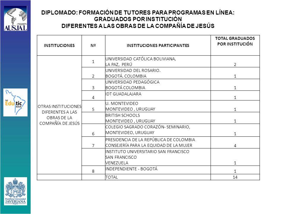INSTITUCIONESNºINSTITUCIONES PARTICIPANTES TOTAL GRADUADOS POR INSTITUCIÓN OTRAS INSTITUCIONES DIFERENTES A LAS OBRAS DE LA COMPAÑÍA DE JESÚS 1 UNIVERSIDAD CATÓLICA BOLIVIANA, LA PAZ, PERÚ 2 2 UNIVERSIDAD DEL ROSARIO.