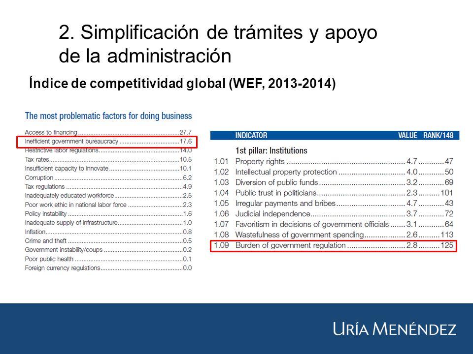 Índice de competitividad global (WEF, 2013-2014)