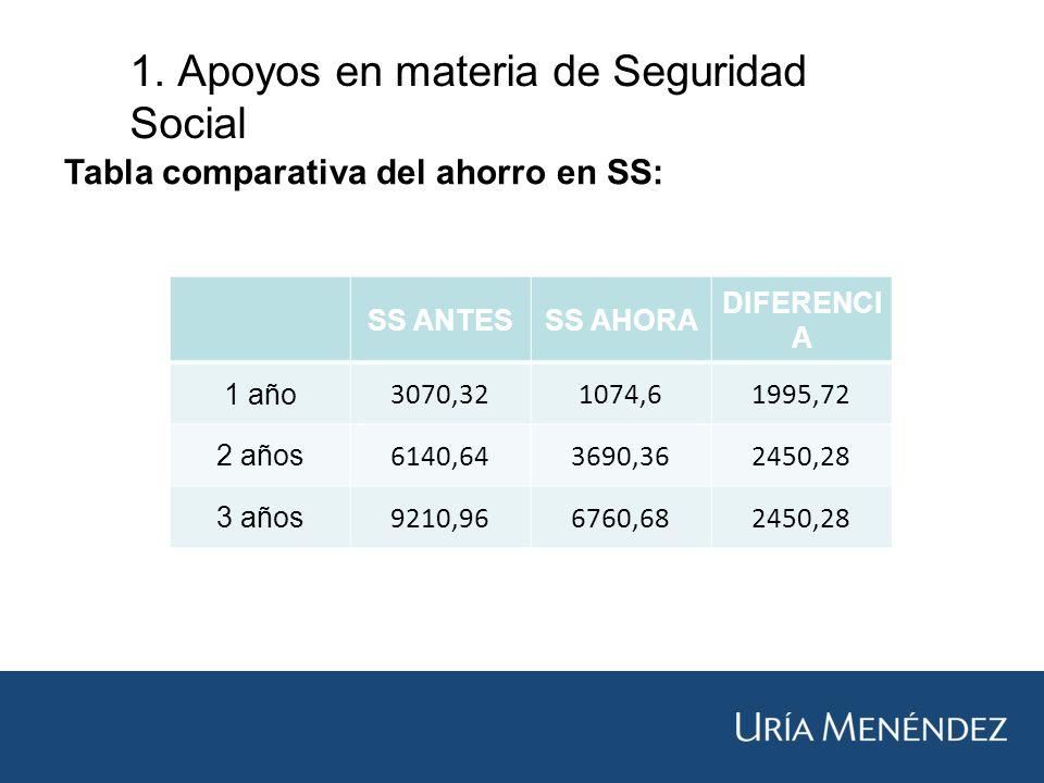 1. Apoyos en materia de Seguridad Social Tabla comparativa del ahorro en SS: SS ANTESSS AHORA DIFERENCI A 1 año 3070,321074,61995,72 2 años 6140,64369