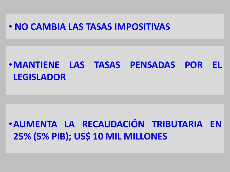 NO CAMBIA LAS TASAS IMPOSITIVAS MANTIENE LAS TASAS PENSADAS POR EL LEGISLADOR AUMENTA LA RECAUDACIÓN TRIBUTARIA EN 25% (5% PIB); US$ 10 MIL MILLONES