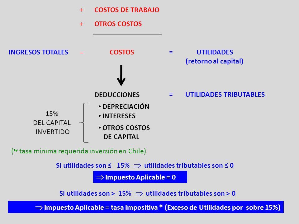 COSTOS DE TRABAJO OTROS COSTOS + + INGRESOS TOTALES COSTOS  UTILIDADES (retorno al capital) = DEDUCCIONES UTILIDADES TRIBUTABLES= INTERESES DEPRECIACIÓN OTROS COSTOS DE CAPITAL 15% DEL CAPITAL INVERTIDO Si utilidades son ≤ 15%  utilidades tributables son ≤ 0 Si utilidades son > 15%  utilidades tributables son > 0  Impuesto Aplicable = 0  Impuesto Aplicable = tasa impositiva * (Exceso de Utilidades por sobre 15%) (  tasa mínima requerida inversión en Chile)
