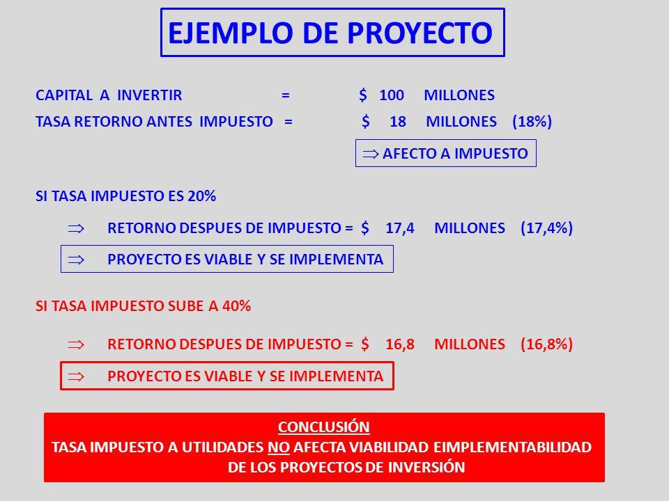 EJEMPLO DE PROYECTO CAPITAL A INVERTIR = $ 100 MILLONES TASA RETORNO ANTES IMPUESTO = $ 18 MILLONES (18%)  AFECTO A IMPUESTO SI TASA IMPUESTO ES 20%  RETORNO DESPUES DE IMPUESTO = $ 17,4 MILLONES (17,4%)  PROYECTO ES VIABLE Y SE IMPLEMENTA SI TASA IMPUESTO SUBE A 40%  RETORNO DESPUES DE IMPUESTO = $ 16,8 MILLONES (16,8%)  PROYECTO ES VIABLE Y SE IMPLEMENTA CONCLUSIÓN TASA IMPUESTO A UTILIDADES NO AFECTA VIABILIDAD EIMPLEMENTABILIDAD DE LOS PROYECTOS DE INVERSIÓN