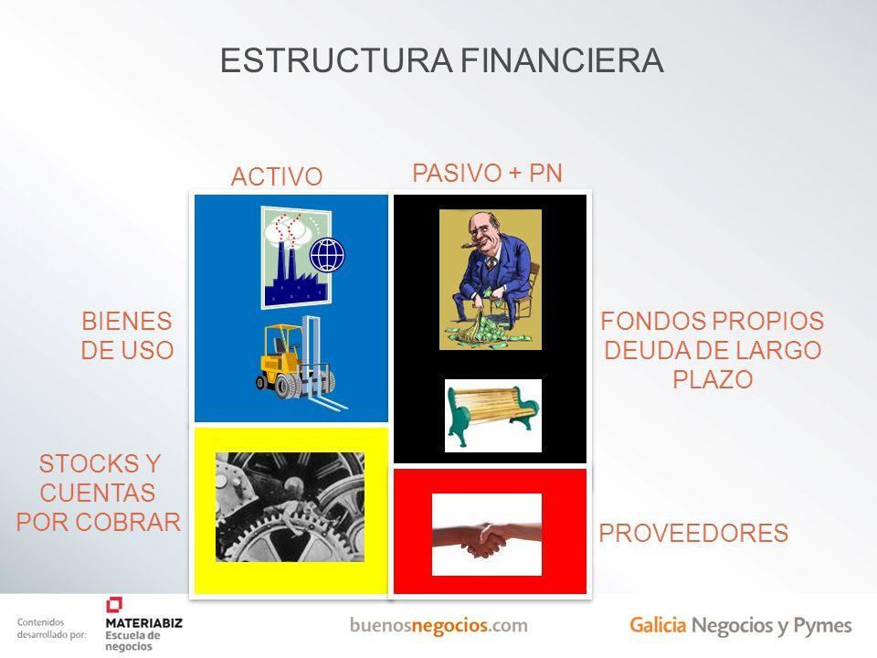 ESTRUCTURA FINANCIERA ACTIVO PASIVO + PN BIENES DE USO STOCKS Y CUENTAS POR COBRAR FONDOS PROPIOS DEUDA DE LARGO PLAZO PROVEEDORES