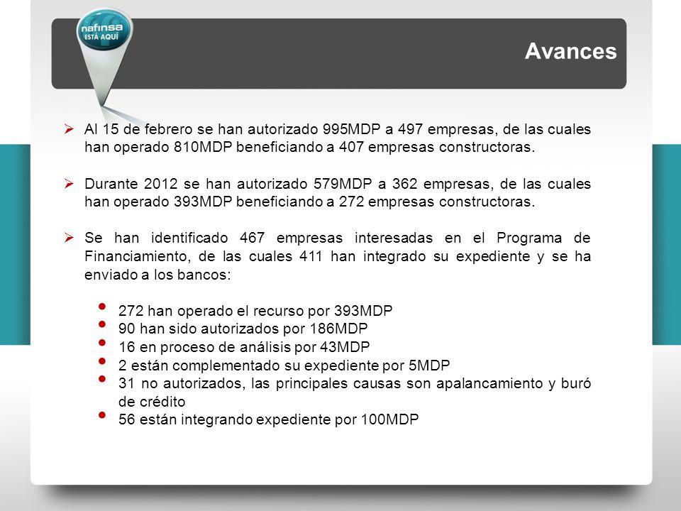 Avances  Al 15 de febrero se han autorizado 995MDP a 497 empresas, de las cuales han operado 810MDP beneficiando a 407 empresas constructoras.