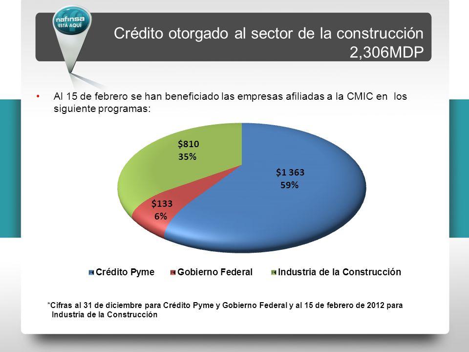 Crédito otorgado al sector de la construcción 2,306MDP Al 15 de febrero se han beneficiado las empresas afiliadas a la CMIC en los siguiente programas: *Cifras al 31 de diciembre para Crédito Pyme y Gobierno Federal y al 15 de febrero de 2012 para Industria de la Construcción