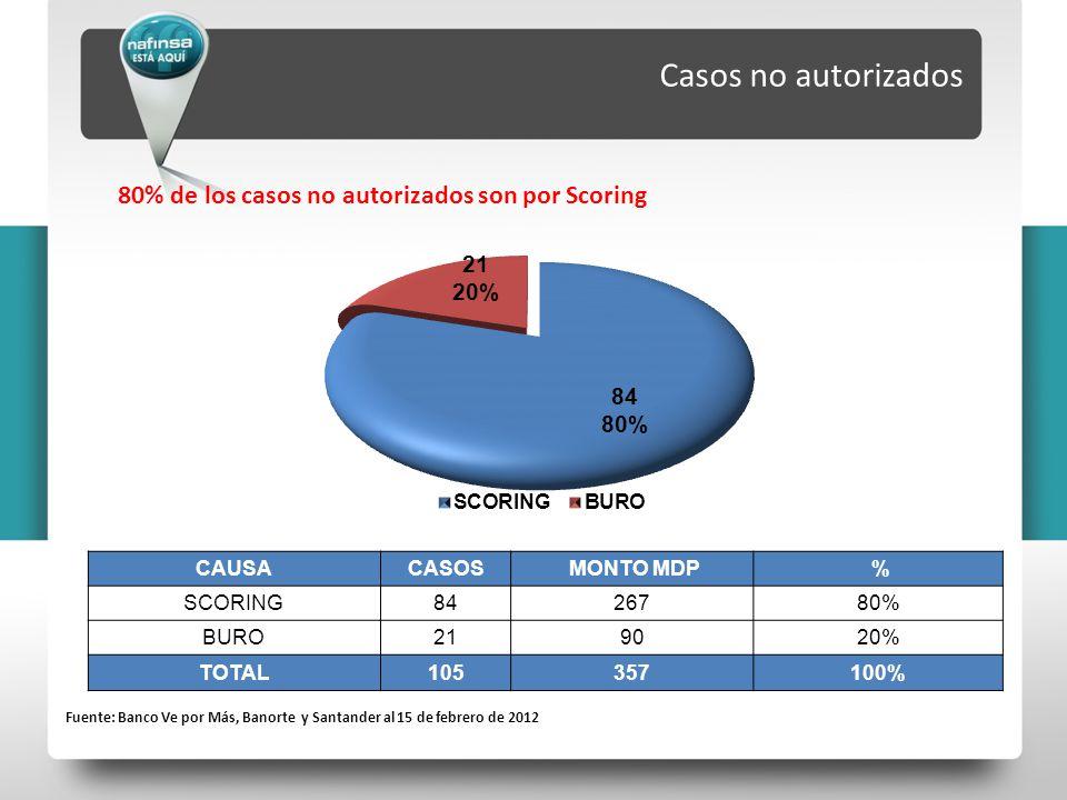 Casos no autorizados 80% de los casos no autorizados son por Scoring Fuente: Banco Ve por Más, Banorte y Santander al 15 de febrero de 2012 CAUSACASOS MONTO MDP % SCORING8426780% BURO219020% TOTAL105357100%
