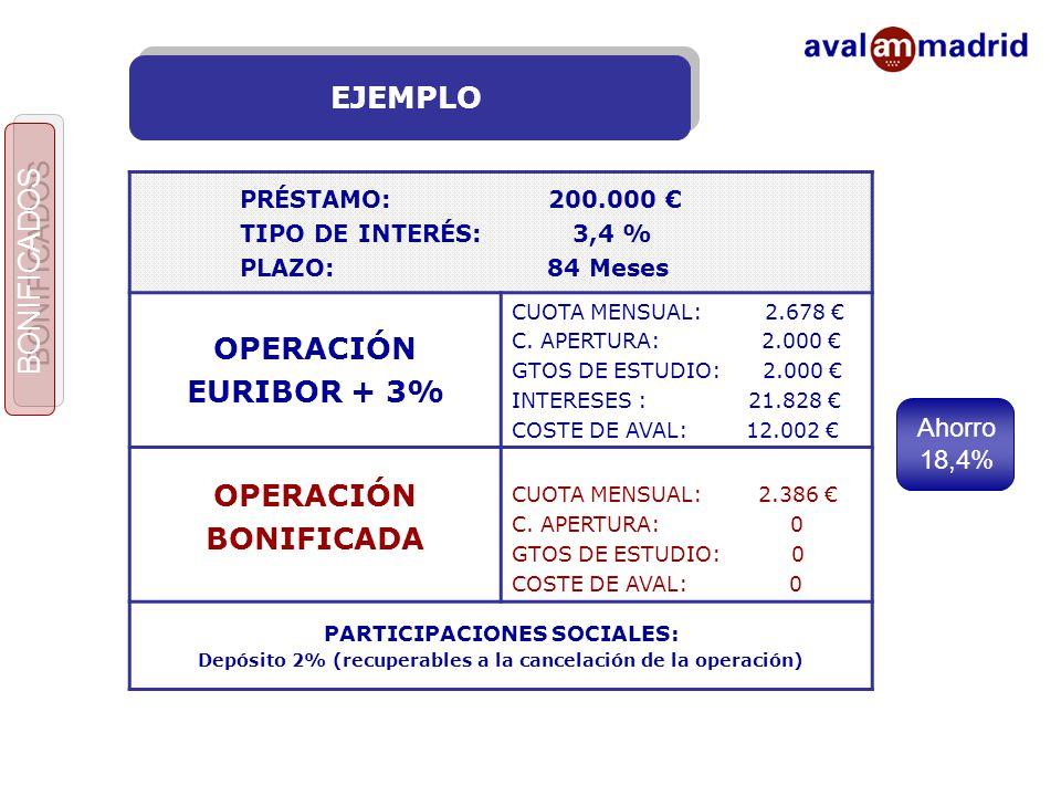 EJEMPLO PRÉSTAMO: 200.000 € TIPO DE INTERÉS: 3,4 % PLAZO: 84 Meses OPERACIÓN EURIBOR + 3% CUOTA MENSUAL: 2.678 € C.