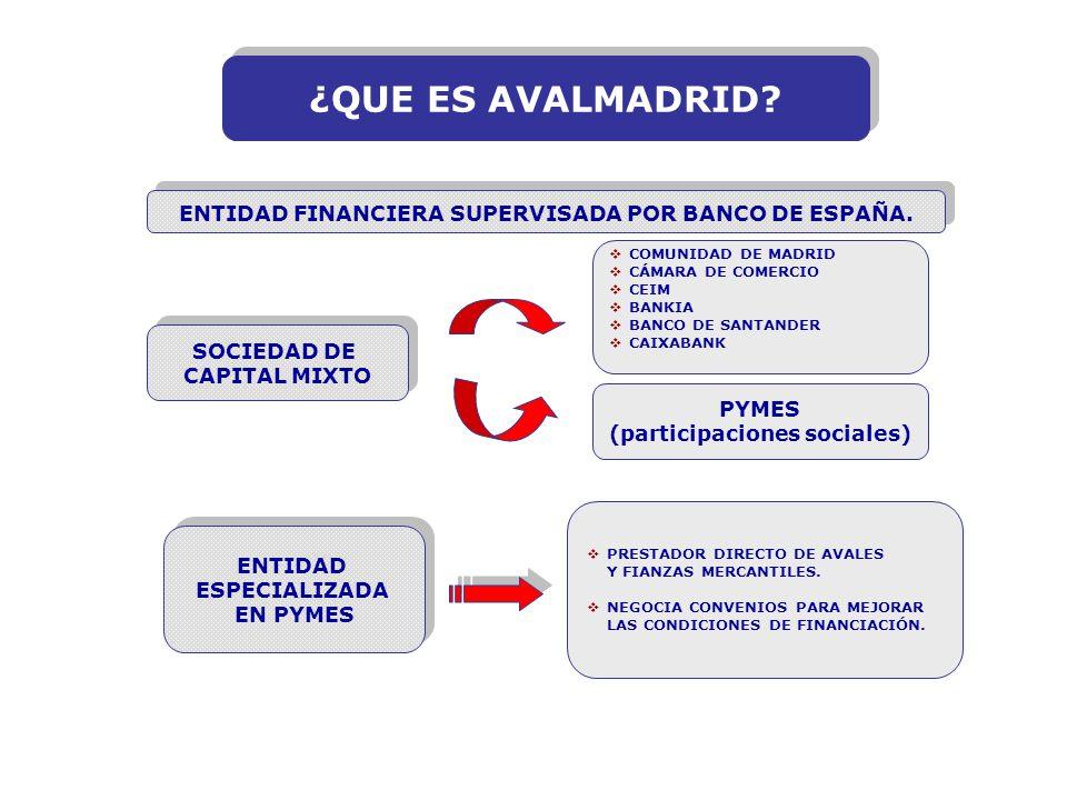 INVERSIÓN PRODUCTIVA ENTIDAD FINANCIERA  Tipo de interés: Preferente  Comisión de apertura AVALMADRID, S.G.R.:  Gastos de Estudio  Coste de aval anual BENEFICIARIOS INVERSIONES FINANCIABLES Inversiones productivas dentro y fuera del territorio nacional PYMES Y AUTÓNOMOS que: Ejerzan su actividad (IAE o Declaración Censal) y realicen la inversión en la Comunidad de Madrid.