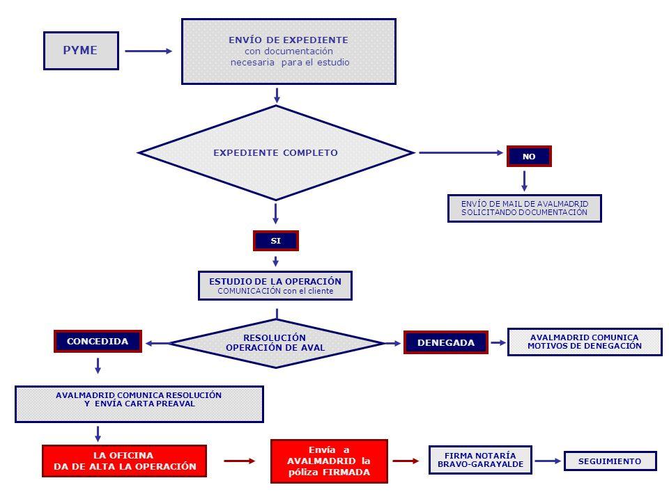 ENVÍO DE EXPEDIENTE con documentación necesaria para el estudio SI ESTUDIO DE LA OPERACIÓN COMUNICACIÓN con el cliente EXPEDIENTE COMPLETO NO ENVÍO DE MAIL DE AVALMADRID SOLICITANDO DOCUMENTACIÓN RESOLUCIÓN OPERACIÓN DE AVAL CONCEDIDA DENEGADA AVALMADRID COMUNICA MOTIVOS DE DENEGACIÓN AVALMADRID COMUNICA RESOLUCIÓN Y ENVÍA CARTA PREAVAL LA OFICINA DA DE ALTA LA OPERACIÓN Envía a AVALMADRID la póliza FIRMADA FIRMA NOTARÍA BRAVO-GARAYALDE SEGUIMIENTO PYME