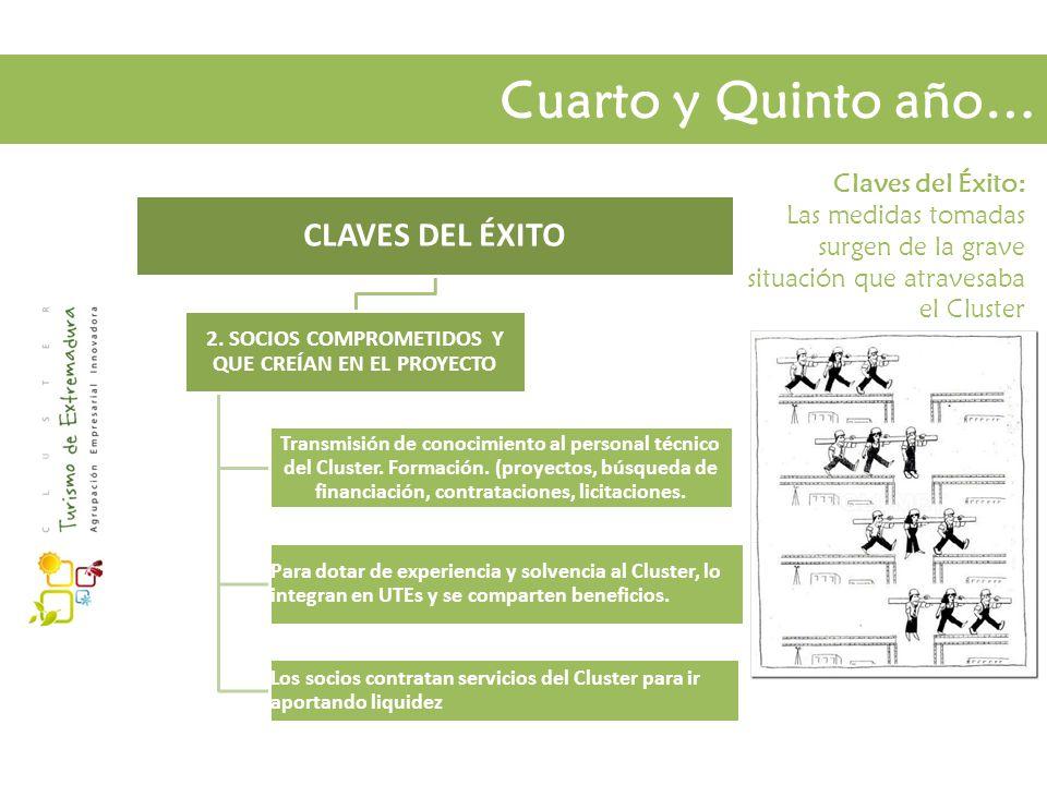 Cuarto y Quinto año… Claves del Éxito: Las medidas tomadas surgen de la grave situación que atravesaba el Cluster CLAVES DEL ÉXITO 2.