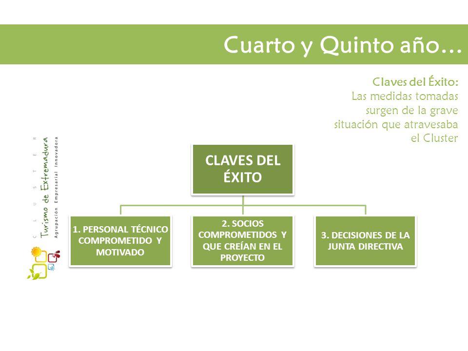 Cuarto y Quinto año… Claves del Éxito: Las medidas tomadas surgen de la grave situación que atravesaba el Cluster CLAVES DEL ÉXITO 1.