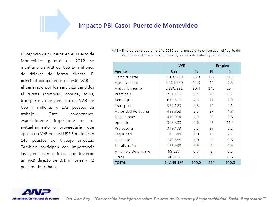 """Cra. Ana Rey -""""Convención hemisférico sobre Turismo de Cruceros y Responsabilidad Social Empresarial"""" Impacto PBI Caso: Puerto de Montevideo El negoci"""