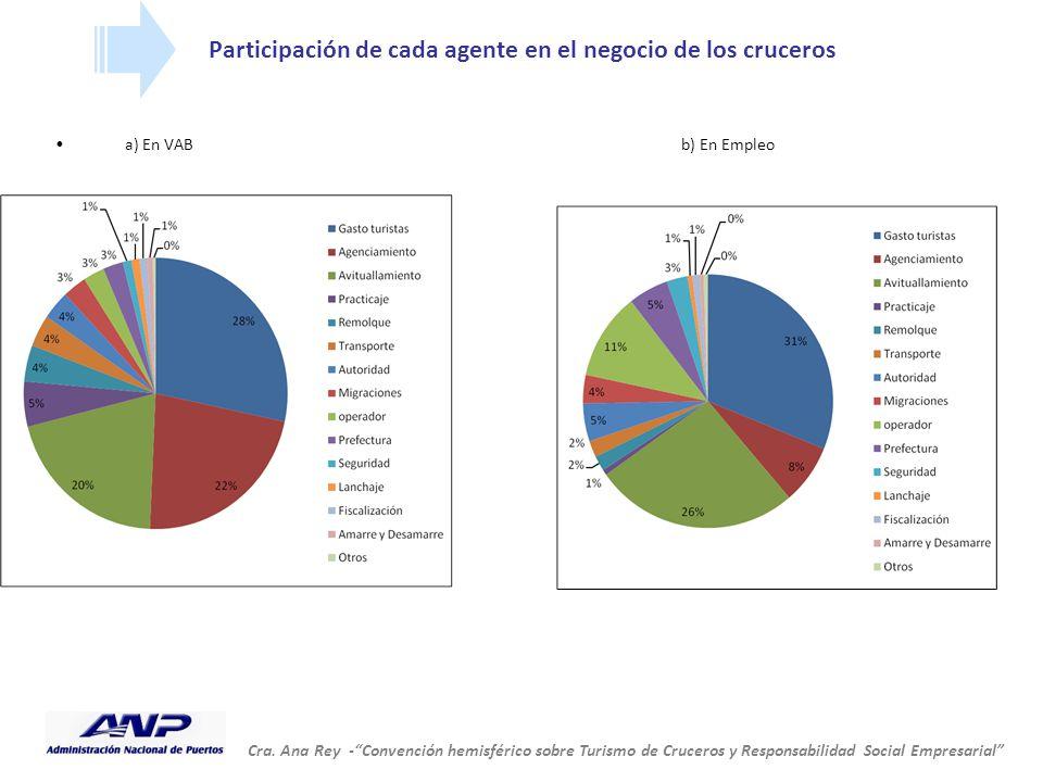 """Cra. Ana Rey -""""Convención hemisférico sobre Turismo de Cruceros y Responsabilidad Social Empresarial"""" Participación de cada agente en el negocio de lo"""