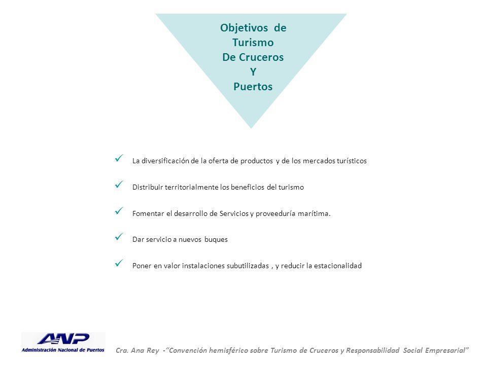 """Cra. Ana Rey -""""Convención hemisférico sobre Turismo de Cruceros y Responsabilidad Social Empresarial"""" La diversificación de la oferta de productos y d"""