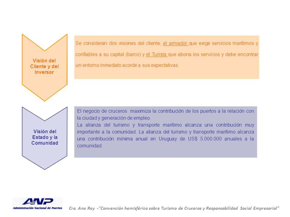 """Cra. Ana Rey -""""Convención hemisférico sobre Turismo de Cruceros y Responsabilidad Social Empresarial"""" Visión del Cliente y del Inversor Se consideran"""