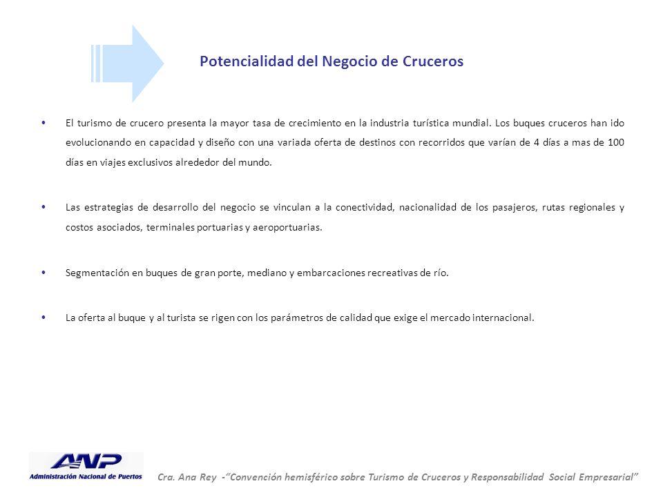 """Cra. Ana Rey -""""Convención hemisférico sobre Turismo de Cruceros y Responsabilidad Social Empresarial"""" Potencialidad del Negocio de Cruceros El turismo"""