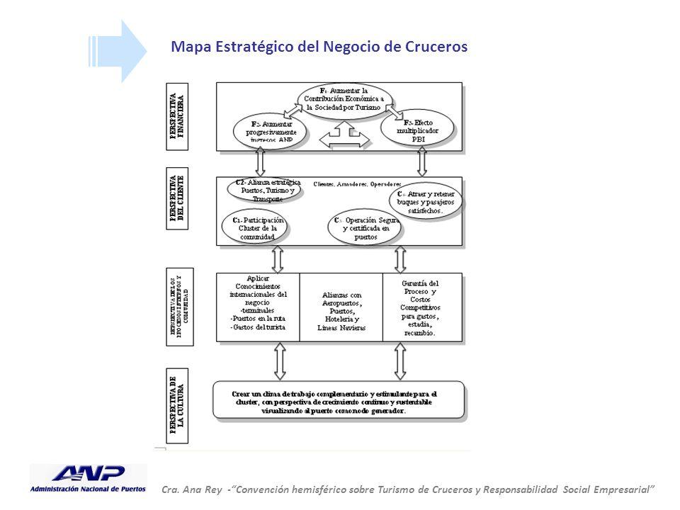 """Cra. Ana Rey -""""Convención hemisférico sobre Turismo de Cruceros y Responsabilidad Social Empresarial"""" Mapa Estratégico del Negocio de Cruceros"""