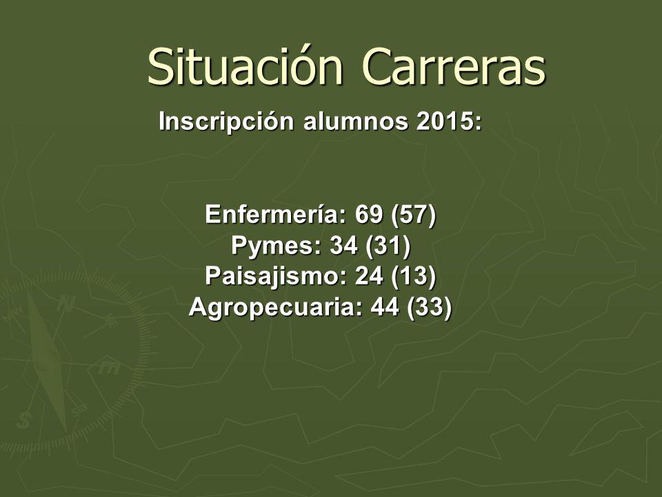 Situación Carreras Situación Carreras Inscripción alumnos 2015: Enfermería: 69 (57) Pymes: 34 (31) Paisajismo: 24 (13) Agropecuaria: 44 (33)