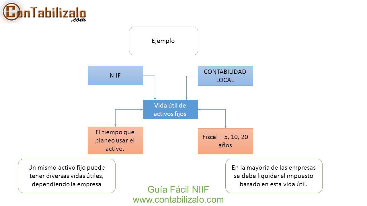 Guía Fácil NIIF www.contabilizalo.com NIIF CONTABILIDAD LOCAL Vida útil de activos fijos El tiempo que planeo usar el activo. Fiscal – 5, 10, 20 años