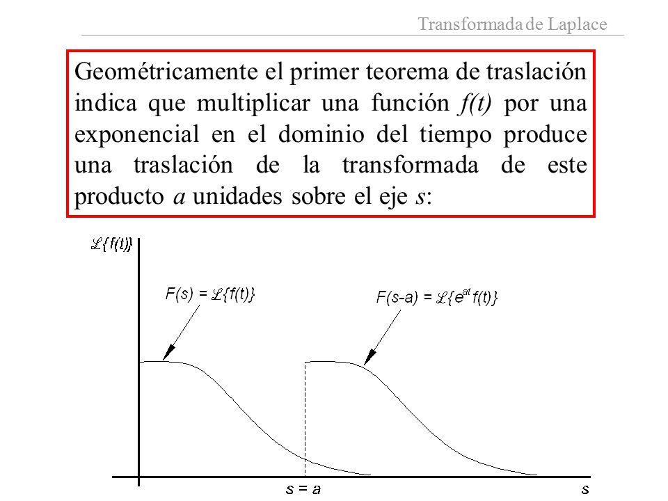 Transformada de Laplace Geométricamente el primer teorema de traslación indica que multiplicar una función f(t) por una exponencial en el dominio del tiempo produce una traslación de la transformada de este producto a unidades sobre el eje s:
