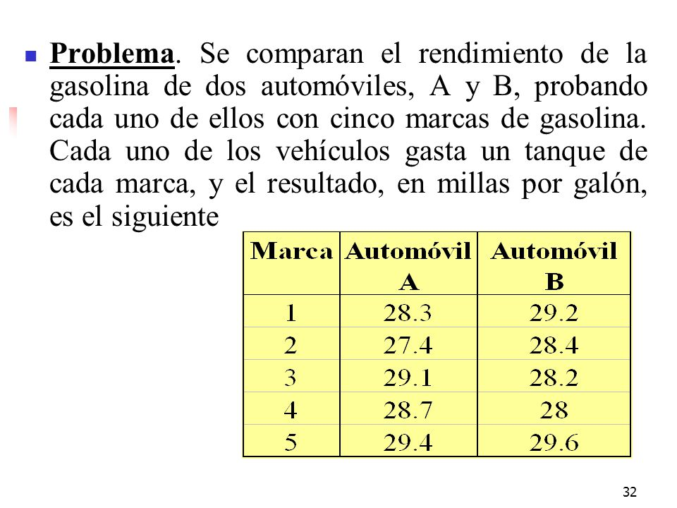 32 Problema. Se comparan el rendimiento de la gasolina de dos automóviles, A y B, probando cada uno de ellos con cinco marcas de gasolina. Cada uno de
