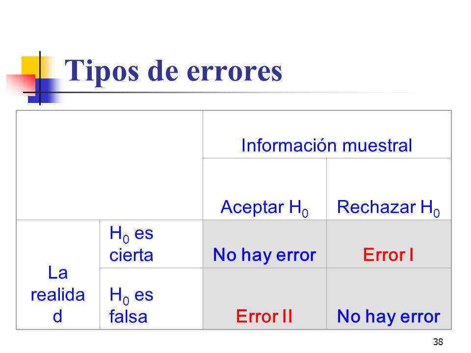 38 Tipos de errores Información muestral Aceptar H 0 Rechazar H 0 La realida d H 0 es ciertaNo hay errorError I H 0 es falsaError IINo hay error
