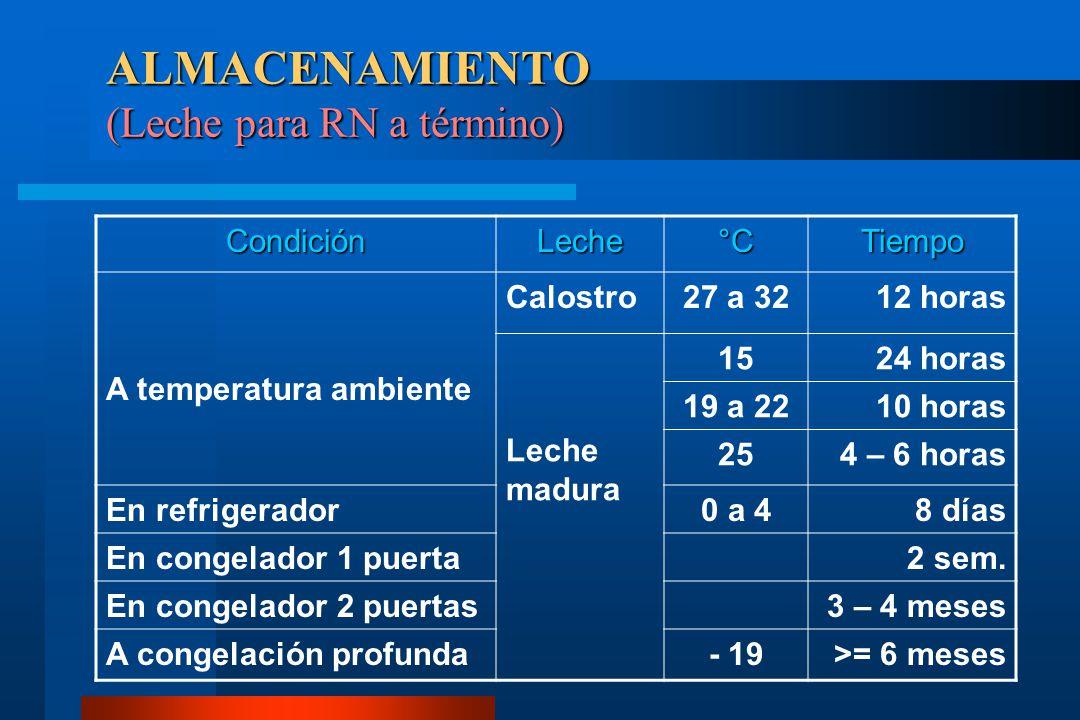 ALMACENAMIENTO (Leche para RN a término) CondiciónLeche°CTiempo A temperatura ambiente Calostro27 a 3212 horas Leche madura 1524 horas 19 a 2210 horas
