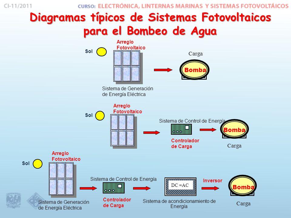 Arreglo Fotovoltaico Sistema de Generación de Energía Eléctrica Sol Sistema de Control de Energía Controlador de Carga DC =AC Sistema de acondicionamiento de Energía Inversor Bomba Carga Arreglo Fotovoltaico Sol Bomba Carga Sistema de Control de Energía Controlador de Carga Arreglo Fotovoltaico Sistema de Generación de Energía Eléctrica Sol Bomba Carga Diagramas típicos de Sistemas Fotovoltaicos para el Bombeo de Agua
