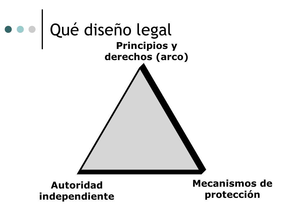 Qué diseño legal Principios y derechos (arco) Autoridad independiente Mecanismos de protección