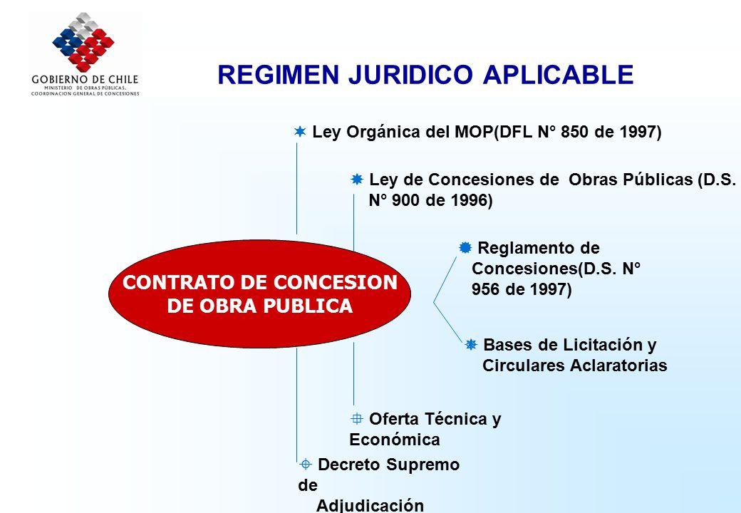 REGIMEN JURIDICO APLICABLE CONTRATO DE CONCESION DE OBRA PUBLICA  Ley Orgánica del MOP(DFL N° 850 de 1997)  Ley de Concesiones de Obras Públicas (D.S.