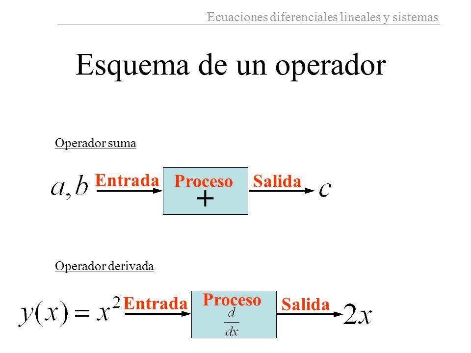 Ecuaciones diferenciales lineales y sistemas Entrada SalidaProceso + Operador suma Entrada Salida Proceso Operador derivada Esquema de un operador