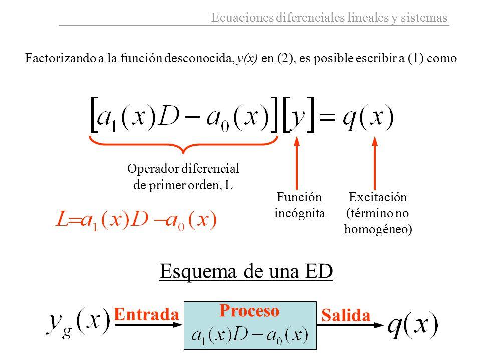 Ecuaciones diferenciales lineales y sistemas Factorizando a la función desconocida, y(x) en (2), es posible escribir a (1) como Operador diferencial d
