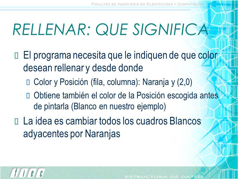 RELLENAR: QUE SIGNIFICA El programa necesita que le indiquen de que color desean rellenar y desde donde Color y Posición (fila, columna): Naranja y (2