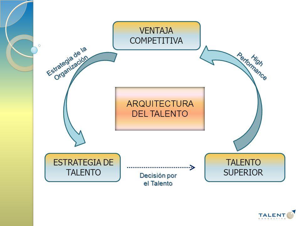 VENTAJA COMPETITIVA ESTRATEGIA DE TALENTO TALENTO SUPERIOR ARQUITECTURA DEL TALENTO Estrategia de la Organización High Performance Decisión por el Talento