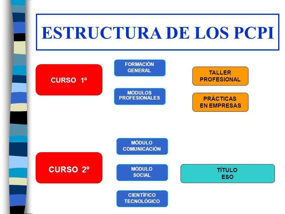 ESTRUCTURA DE LOS PCPI CURSO 1º FORMACIÓN GENERAL MÓDULOS PROFESIONALES MÓDULO COMUNICACIÓN MÓDULO SOCIAL CIENTÍFICO TECNOLÓGICO TALLER PROFESIONAL PR